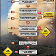 Diagnosing Wildland Firefighter Disease Art Print