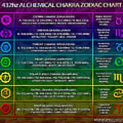 432hz Alchemical Chakra Zodiac Chart Print by Derek Gedney