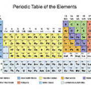Periodic table classification of elements metal print by florian rodarte periodic table classification of elements poster urtaz Gallery