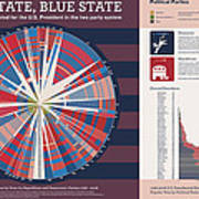 Red State Blue State Art Print