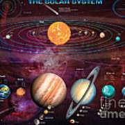 Solar System 1 Art Print by Garry Walton
