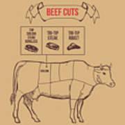 Vintage Butcher Cuts Of Beef Scheme Art Print