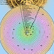 Aristotlelian And Christian Cosmologies Art Print by Science Source