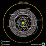 Orbits Of Earth-crossing Asteroids Art Print