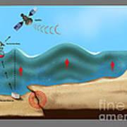 Tsunami Warning Diagram Art Print