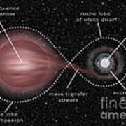 Binary Star System Art Print