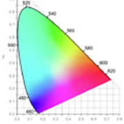Cie Chromaticity Diagram - Colors Seen By Daylight Art Print