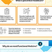 Know About Functional Medicine And Preventive Healthcare Infographic Art Print