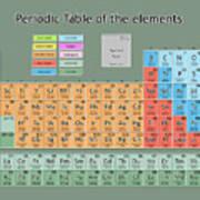 Periodic Table Of The Elements 7 Poster