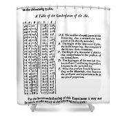 Robert Boyle (1627-1691) Shower Curtain