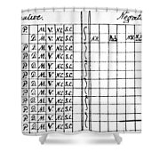 Bill Of Rights, 1791 Shower Curtain
