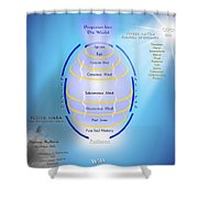 Formation Of The Total Mind Shower Curtain