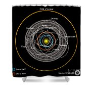 Orbits Of Earth-crossing Asteroids Shower Curtain