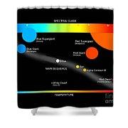 A Simplified Herzprung-russell Diagram Shower Curtain by Ron Miller