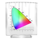 Cie Chromaticity Diagram - Colors Seen By Daylight Shower Curtain