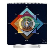 Four Elements, Ages, Humors, Seasons Shower Curtain