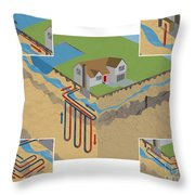 Geothermal Heat Pumps Throw Pillow