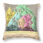1826 Finley Comparative Map Of The Principle Mountains Of The World Throw Pillow