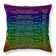 432hz Alchemical Chakra Zodiac Chart Throw Pillow by Derek Gedney