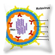 Rotavirus Throw Pillow