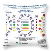 Creation Of H3n2 Influenza Virus Throw Pillow