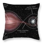 Binary Star System Throw Pillow
