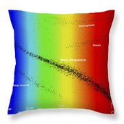 Diagram Showing The Spectral Class Throw Pillow by Fahad Sulehria
