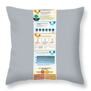 Know About Functional Medicine And Preventive Healthcare Infographic Throw Pillow