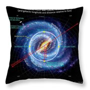 Milky Way Info-graphic Throw Pillow