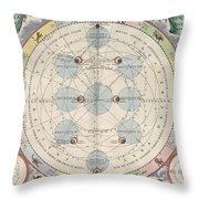Moon With Epicycles Harmonia Throw Pillow
