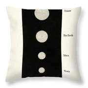Relative Size Of Sun To Planets, 19th Throw Pillow