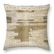 Timeline Map Of The Historic Empires Of The World - Chronographical Map - Historical Map Throw Pillow