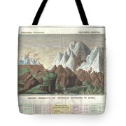 1825 Carez Comparative Map Or Chart Of The Worlds Great Mountains Tote Bag
