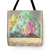 1826 Finley Comparative Map Of The Principle Mountains Of The World Tote Bag