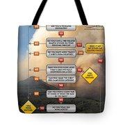 Diagnosing Wildland Firefighter Disease Tote Bag