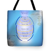 Formation Of The Total Mind Tote Bag