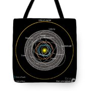 Orbits Of Earth-crossing Asteroids Tote Bag