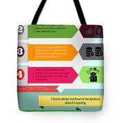 Complete Information About Ms Sql Tote Bag