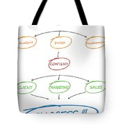 Emphatic Technologies Provides Professional Website Design And Development Services To Achieve Your  Tote Bag