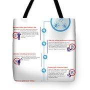 Symptoms Of Alzheimer's Disease? Tote Bag