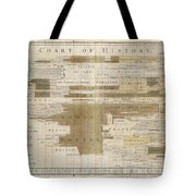 Timeline Map Of The Historic Empires Of The World - Chronographical Map - Historical Map Tote Bag