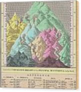 1826 Finley Comparative Map Of The Principle Mountains Of The World Wood Print