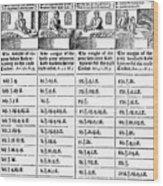 Baker's Price List, 1600 Wood Print