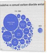 Cumulative And Annual Co2 Emissions Wood Print