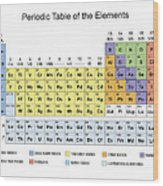 Periodic table classification of elements metal print by florian rodarte periodic table classification of elements wood print urtaz Images