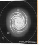 A Diagram Of The Milky Way, Depicting Wood Print