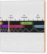 Electromagnetic Spectrum, Artwork Wood Print