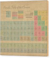 Periodic Table Of Elements Wood Print